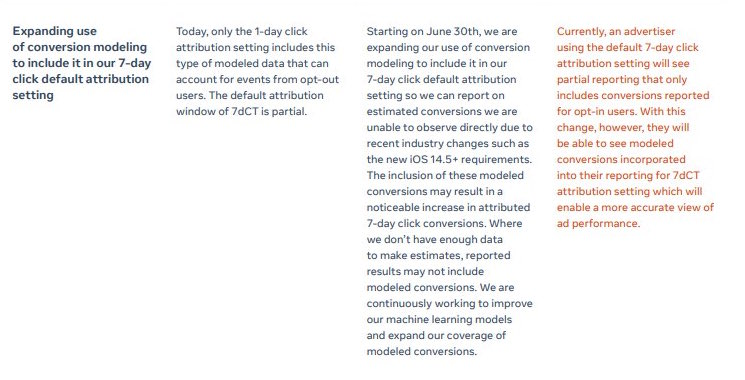 7 giorni dal clic modellazione statistica