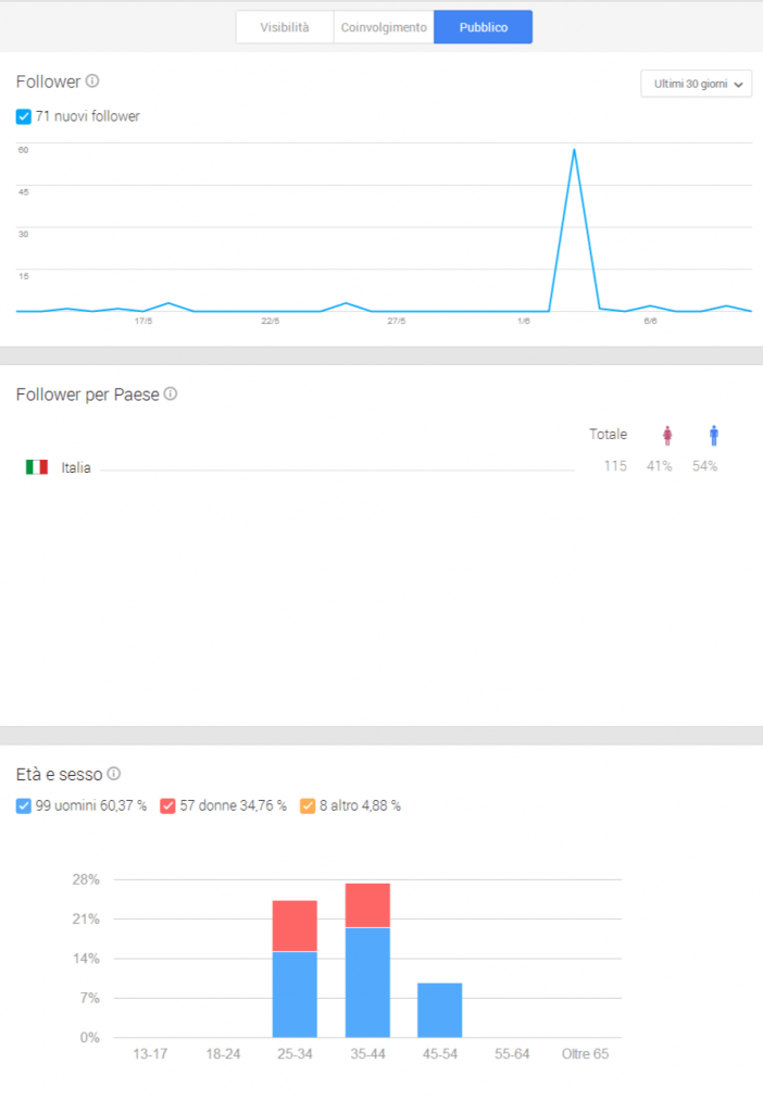 cerchie followers su pagina google