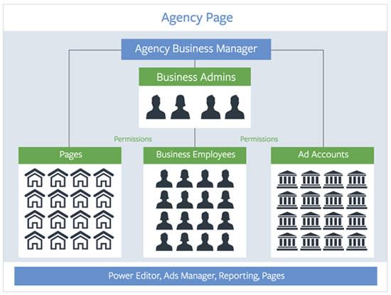struttura business manager facebook