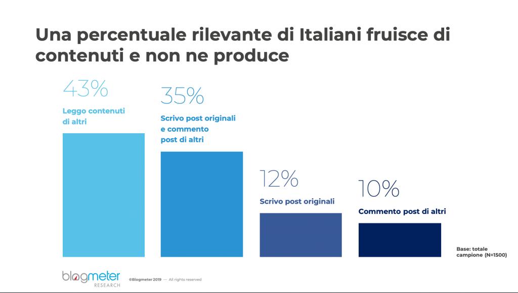come usano social italiani