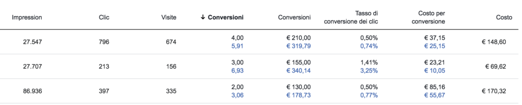 confronto modello data driven ultimo clic facebook ads