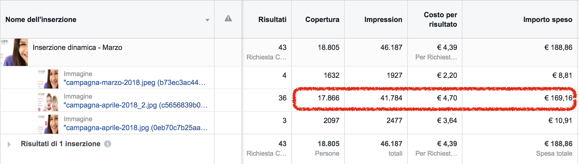 analisi statistiche instagram ads