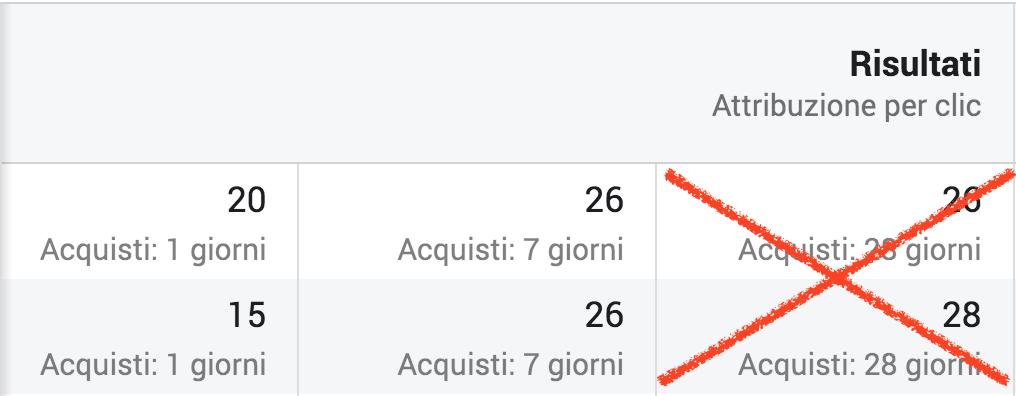 finestra-attribuzione conversioni 28 giorni