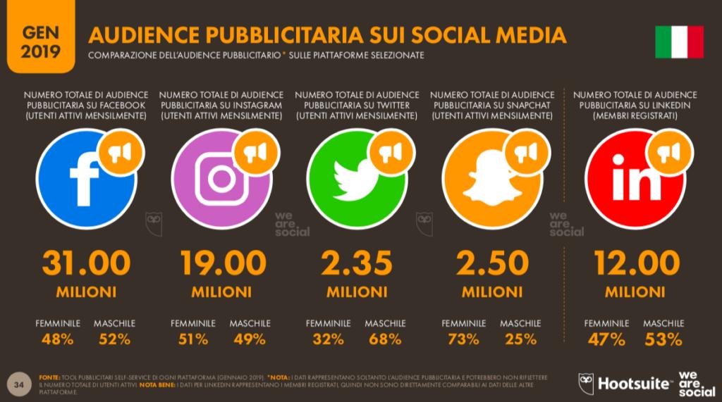 italiani iscritti ai social media