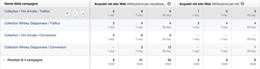 modelli attribuzione conversioni facebook ads