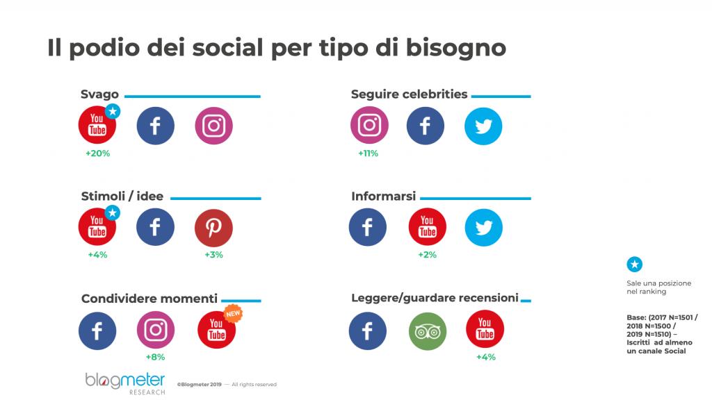 motivo utilizzo social italiani