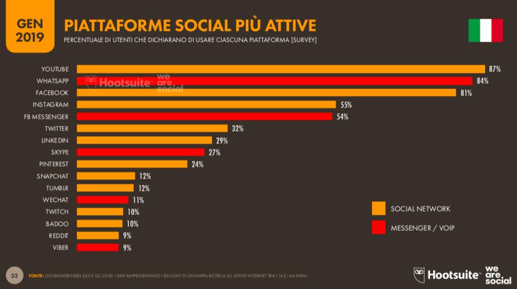 piattaforme social attive italia