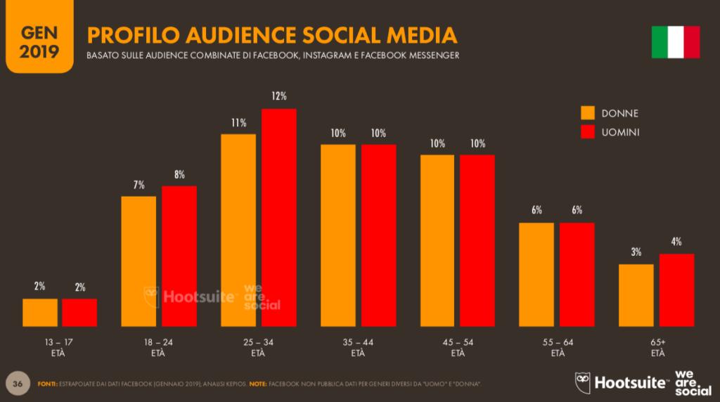 profilo audience social italia