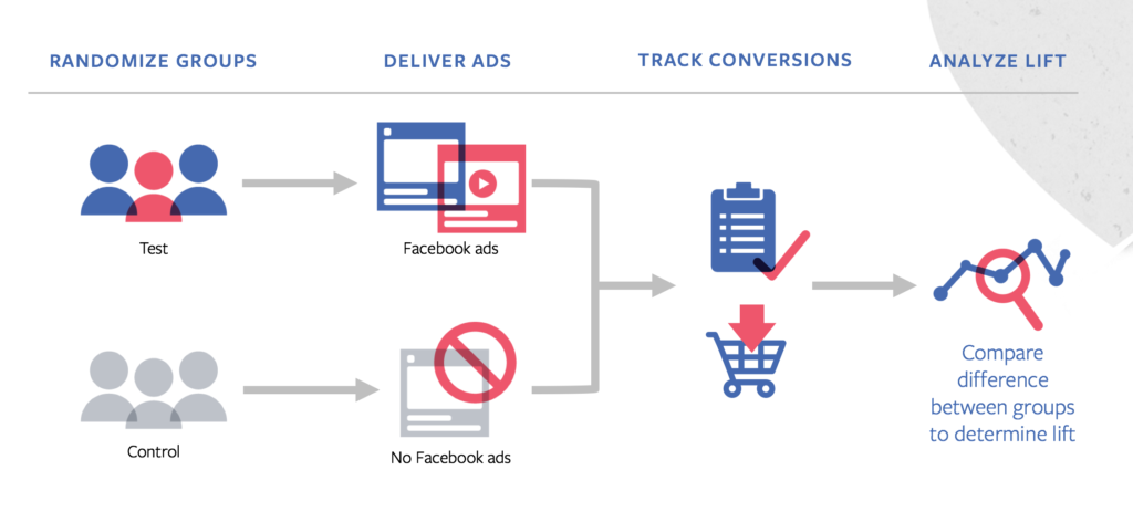 test and learn facebook ads